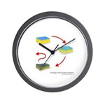 Life Stages of a Dish Sponge Wall Clock from Our Fourpence Worth Blog Store
