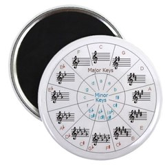 Great Memory Aid, Circle of Keys Magnet for Your Music Stand